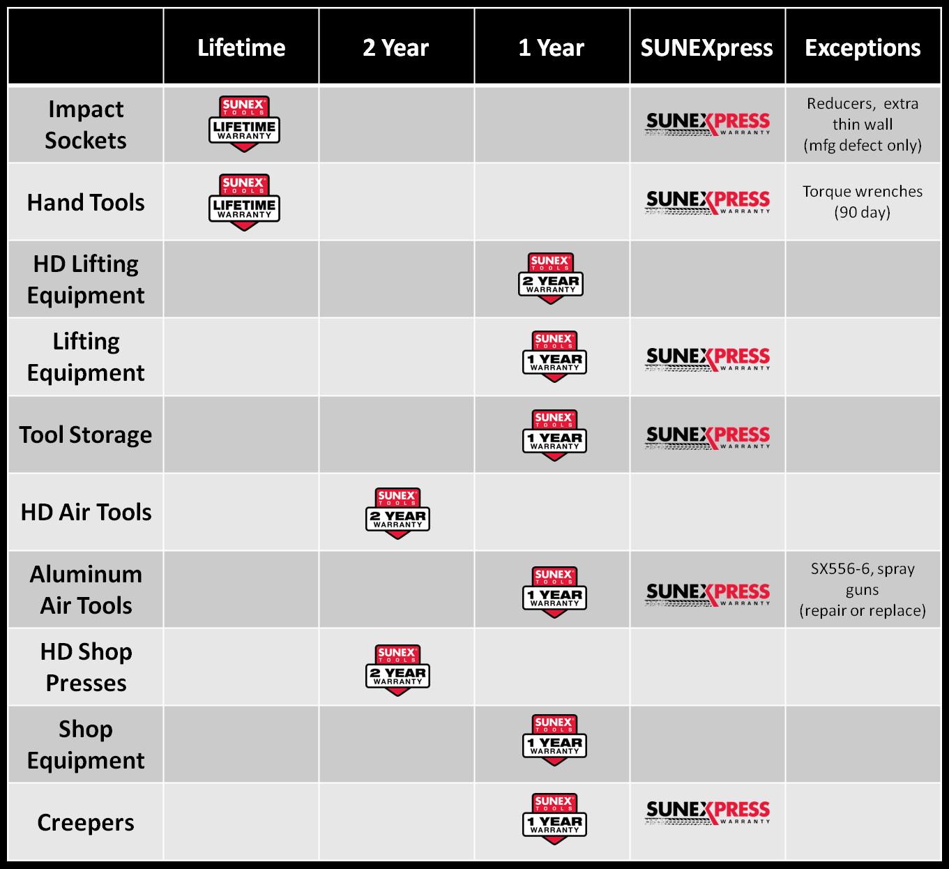 sunex-warranty-chart